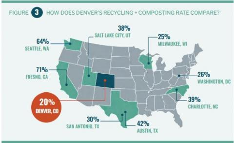 Denver S Residents Send More Than 190 000 Tons Of Trash To The Landfill Every Year Enough Fill A Train All Way From Fort Collins